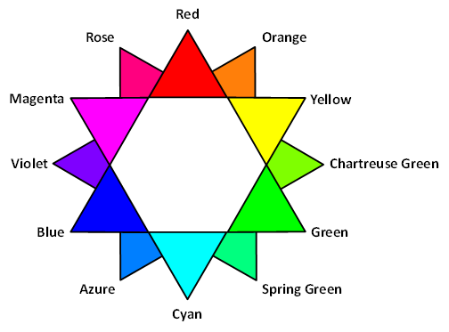 c3ffbb0f144a Note that there are a number of other schemes of 12 hues that