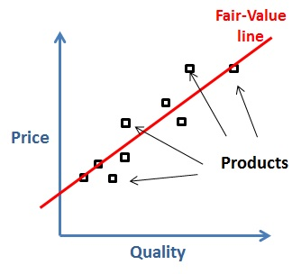 fair value and historical costing essay